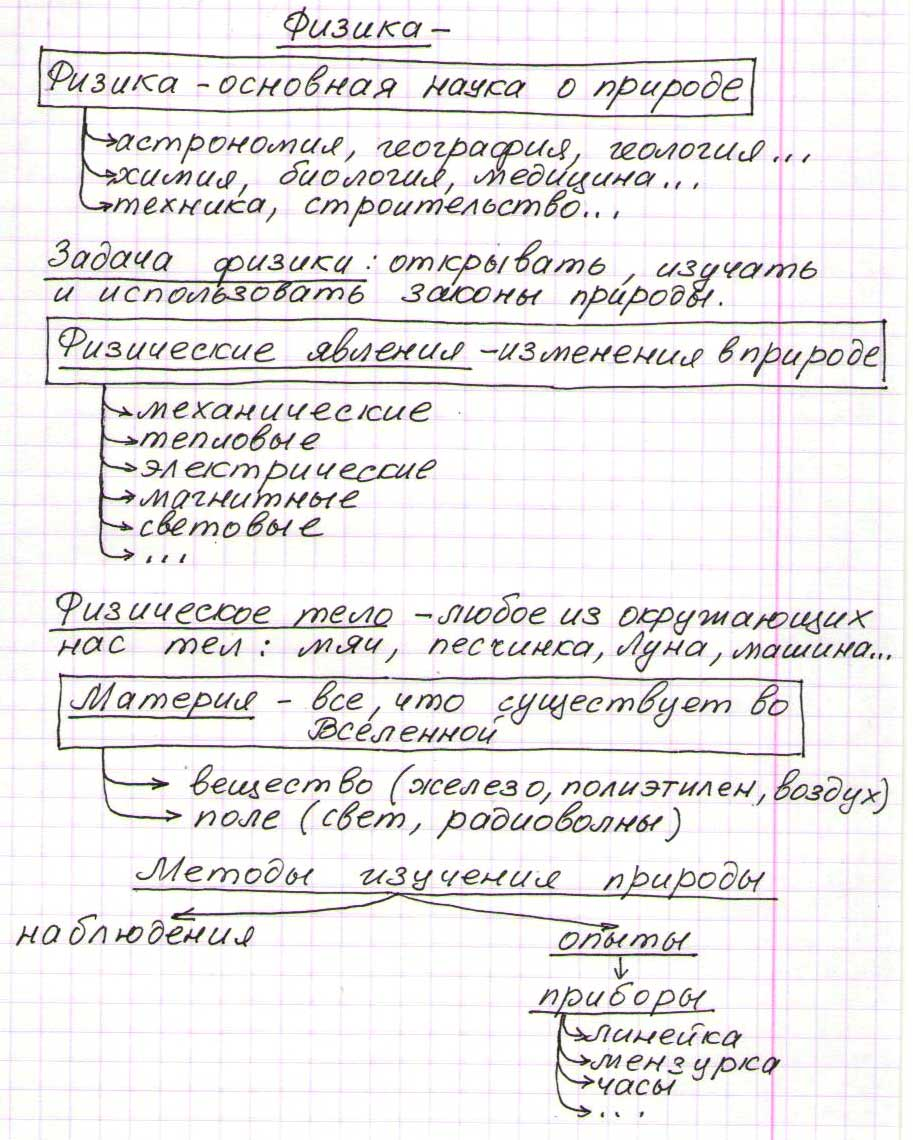 Скачать ГДЗ по Задачнику по Физике 7 Класс Перышкин